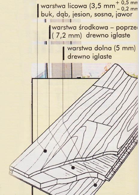 budowa deski barlineckiej