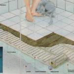 System ogrzewania podłogowego - Maty grzejne